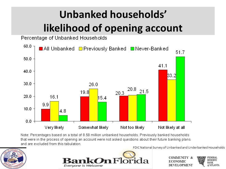 COMMUNITY & ECONOMIC DEVELOPMENT Unbanked households likelihood of opening account FDIC National Survey of Unbanked and Underbanked Households