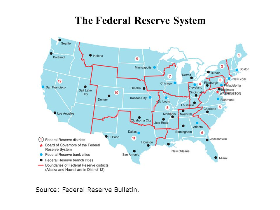 Source: Federal Reserve Bulletin. The Federal Reserve System
