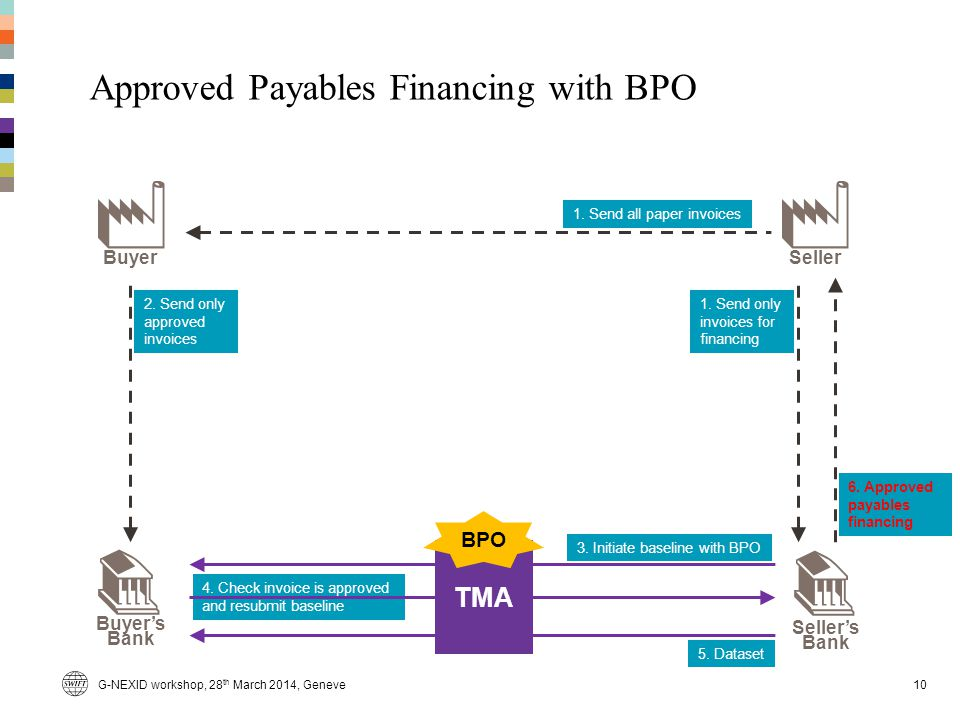 Approved Payables Financing with BPO 10 Buyer Buyers Bank Sellers Bank Seller 1. Send all paper invoices 1. Send only invoices for financing 2. Send o