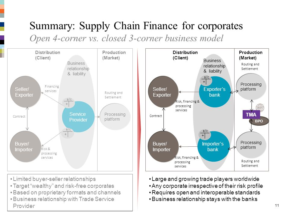 Limited buyer-seller relationships Target wealthy and risk-free corporates Based on proprietary formats and channels Business relationship with Trade Service Provider Summary: Supply Chain Finance for corporates Open 4-corner vs.