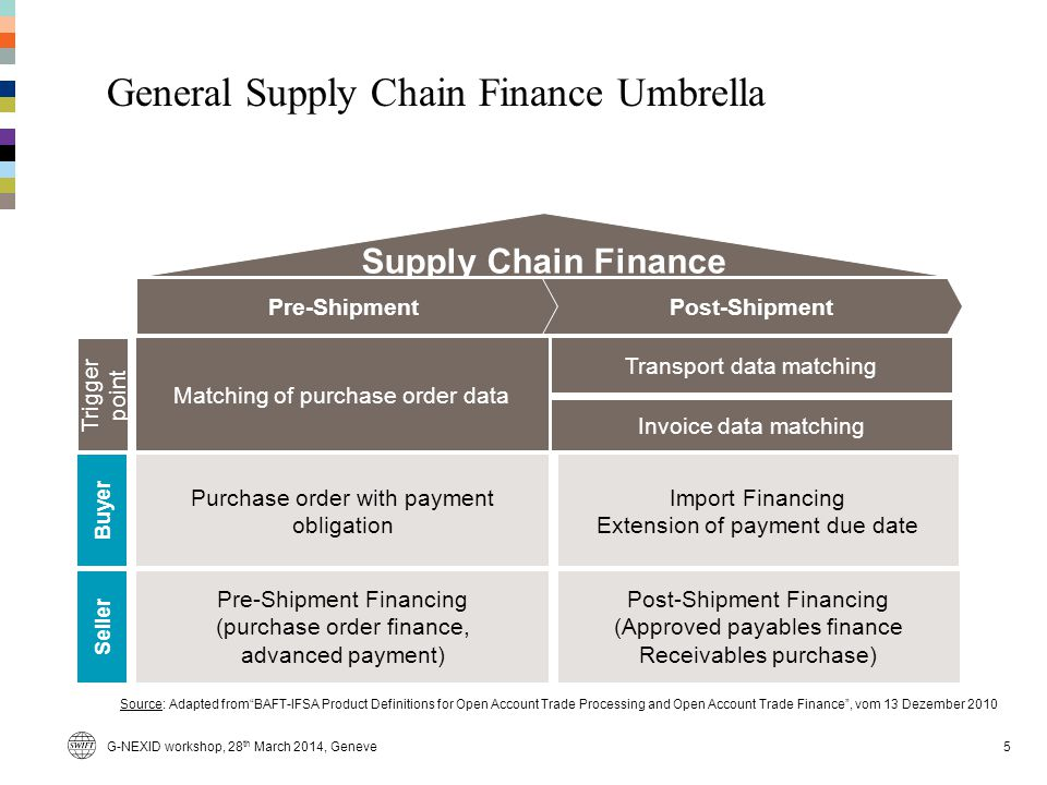 General Supply Chain Finance Umbrella 5 Buyer Seller Pre-Shipment Financing (purchase order finance, advanced payment) Post-Shipment Financing (Approved payables finance Receivables purchase) Purchase order with payment obligation Import Financing Extension of payment due date Supply Chain Finance Pre-ShipmentPost-Shipment Source: Adapted fromBAFT-IFSA Product Definitions for Open Account Trade Processing and Open Account Trade Finance, vom 13 Dezember 2010 Matching of purchase order data Transport data matching Trigger point Invoice data matching G-NEXID workshop, 28 th March 2014, Geneve