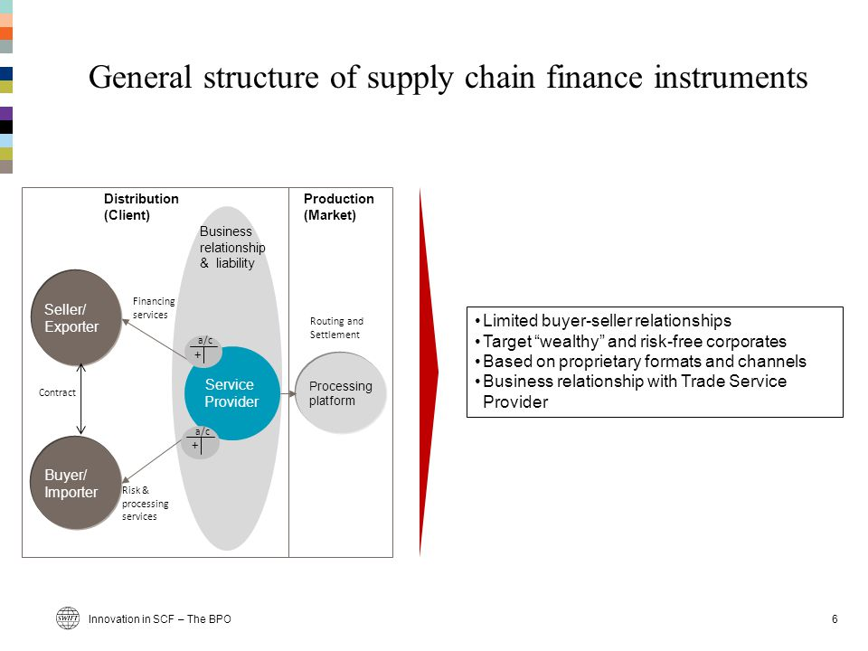 General structure of supply chain finance instruments 6 Business relationship & liability Buyer/ Importer Seller/ Exporter Service Provider Risk & processing services Financing services Routing and Settlement Production (Market) Distribution (Client) + a/c Processing platform Contract + a/c Limited buyer-seller relationships Target wealthy and risk-free corporates Based on proprietary formats and channels Business relationship with Trade Service Provider Innovation in SCF – The BPO
