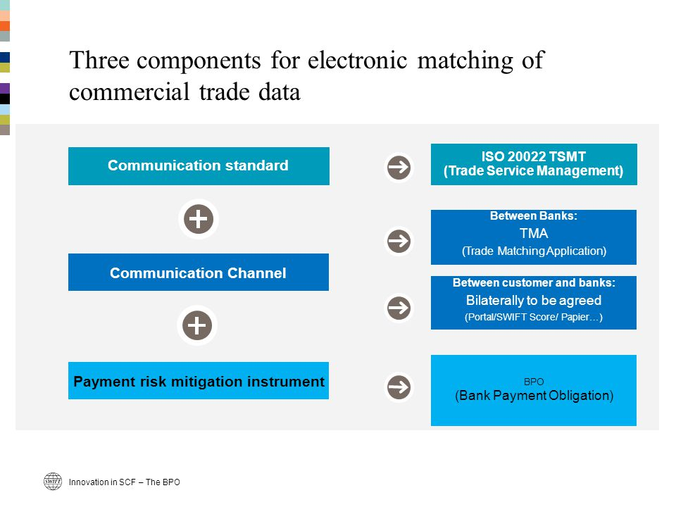 Payment risk mitigation instrument Communication Channel Communication standard Three components for electronic matching of commercial trade data ISO