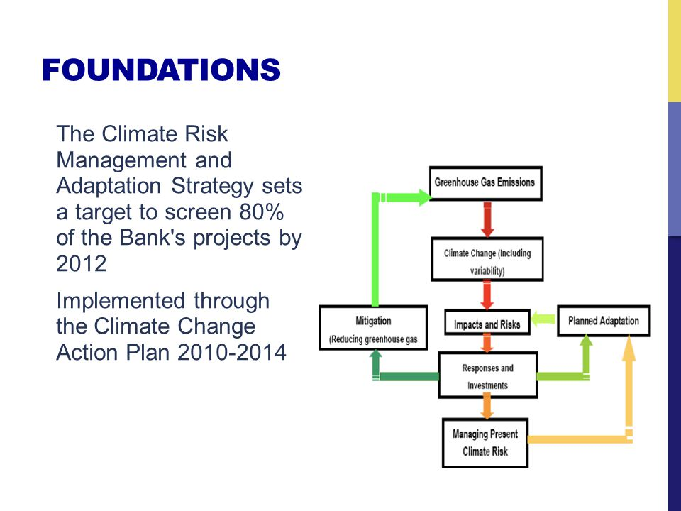 FOUNDATIONS The Climate Risk Management and Adaptation Strategy sets a target to screen 80% of the Bank s projects by 2012 Implemented through the Climate Change Action Plan 2010-2014