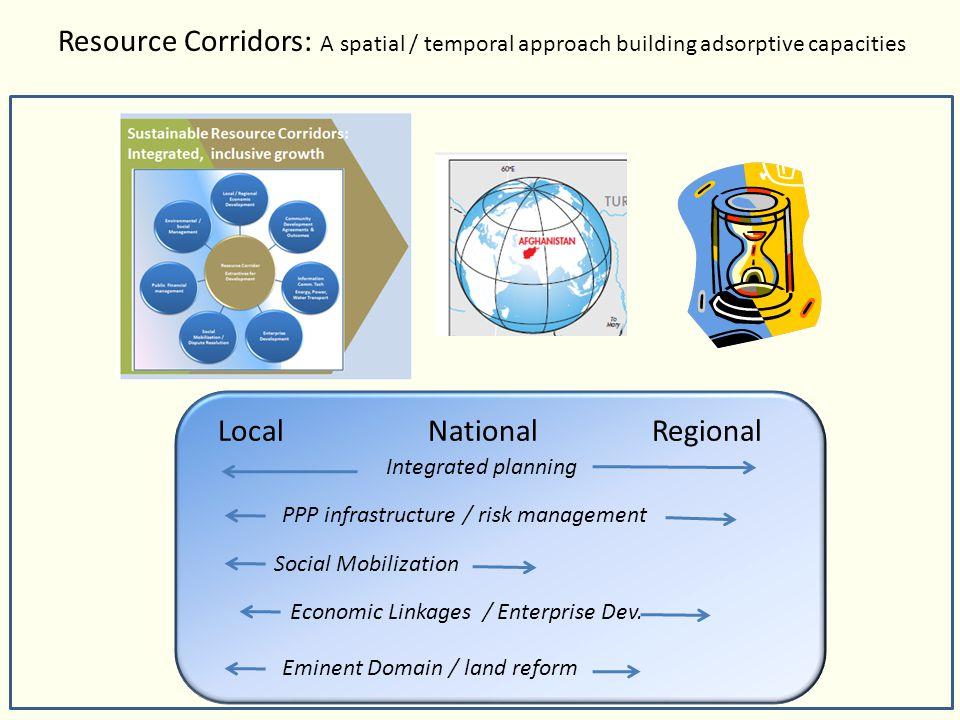 Local National Regional Integrated planning Economic Linkages / Enterprise Dev. Social Mobilization PPP infrastructure / risk management Eminent Domai