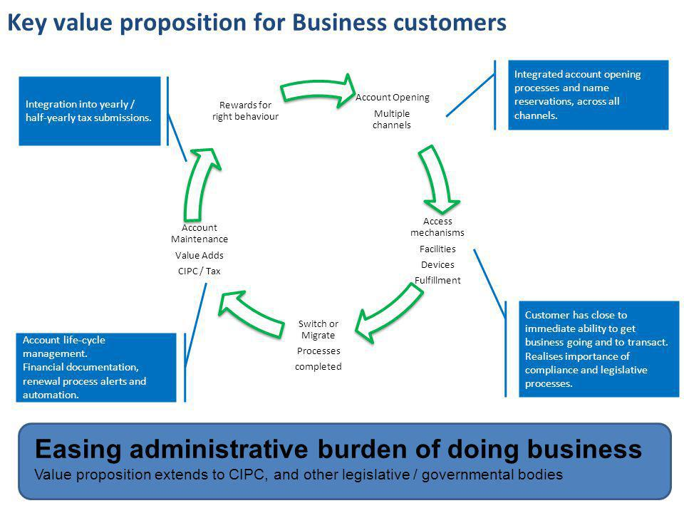 Key value proposition for Business customers Account Opening Multiple channels Access mechanisms Facilities Devices Fulfillment Switch or Migrate Processes completed Account Maintenance Value Adds CIPC / Tax Rewards for right behaviour Integrated account opening processes and name reservations, across all channels.