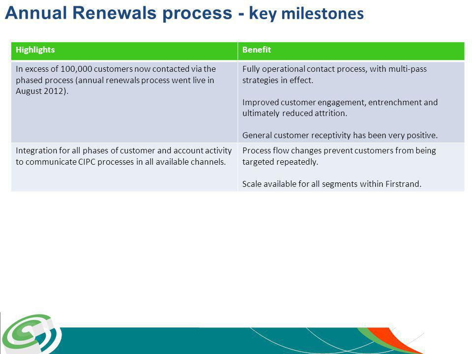 Annual Renewals process - k ey milestones HighlightsBenefit In excess of 100,000 customers now contacted via the phased process (annual renewals process went live in August 2012).