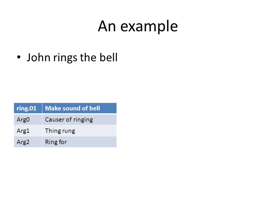 An example John rings the bell ring.01Make sound of bell Arg0Causer of ringing Arg1Thing rung Arg2Ring for