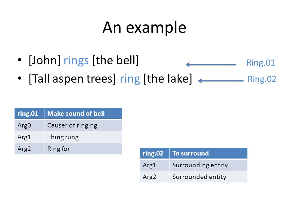 An example [John] rings [the bell] [Tall aspen trees] ring [the lake] ring.01Make sound of bell Arg0Causer of ringing Arg1Thing rung Arg2Ring for ring.02To surround Arg1Surrounding entity Arg2Surrounded entity Ring.01 Ring.02