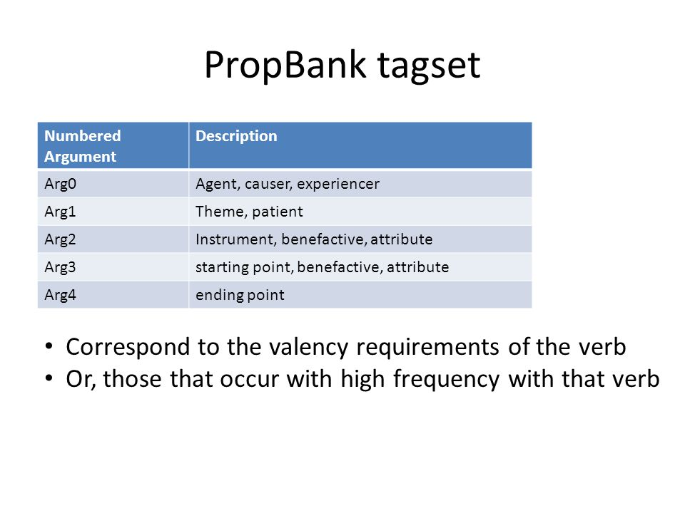 PropBank tagset Numbered Argument Description Arg0Agent, causer, experiencer Arg1Theme, patient Arg2Instrument, benefactive, attribute Arg3starting point, benefactive, attribute Arg4ending point Correspond to the valency requirements of the verb Or, those that occur with high frequency with that verb