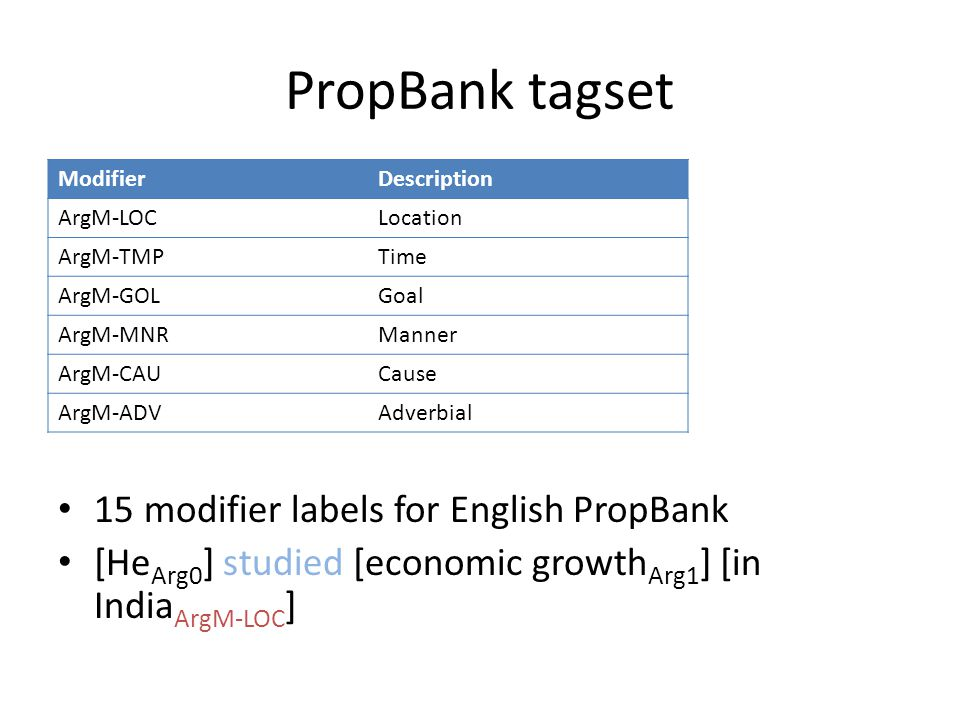 PropBank tagset 15 modifier labels for English PropBank [He Arg0 ] studied [economic growth Arg1 ] [in India ArgM-LOC ] ModifierDescription ArgM-LOCLocation ArgM-TMPTime ArgM-GOLGoal ArgM-MNRManner ArgM-CAUCause ArgM-ADVAdverbial