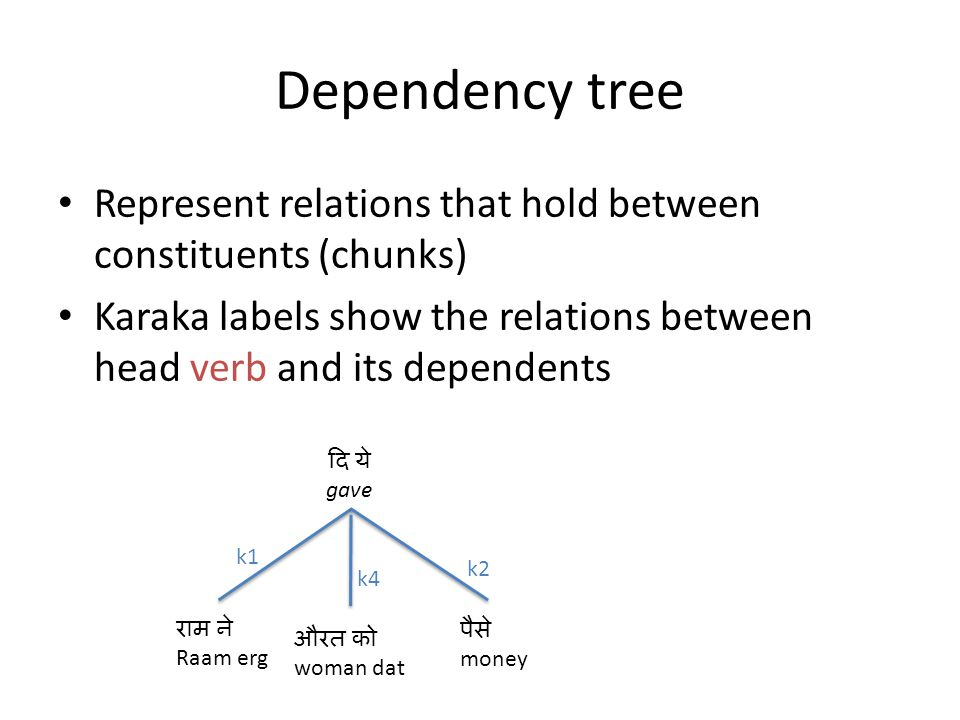 Dependency tree Represent relations that hold between constituents (chunks) Karaka labels show the relations between head verb and its dependents gave k1 k2 money woman dat Raam erg k4