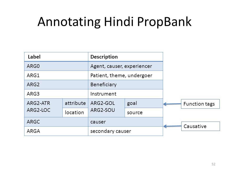 Annotating Hindi PropBank LabelDescription ARG0Agent, causer, experiencer ARG1Patient, theme, undergoer ARG2Beneficiary ARG3Instrument ARG2-ATR ARG2-LOC attributeARG2-GOL ARG2-SOU goal locationsource ARGCcauser ARGAsecondary causer Function tags Causative 52