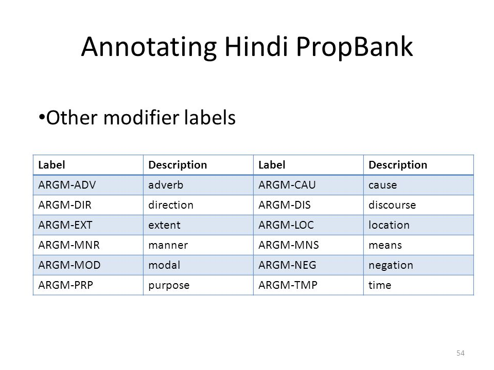 Annotating Hindi PropBank LabelDescriptionLabelDescription ARGM-ADVadverbARGM-CAUcause ARGM-DIRdirectionARGM-DISdiscourse ARGM-EXTextentARGM-LOClocation ARGM-MNRmannerARGM-MNSmeans ARGM-MODmodalARGM-NEGnegation ARGM-PRPpurposeARGM-TMPtime Other modifier labels 54