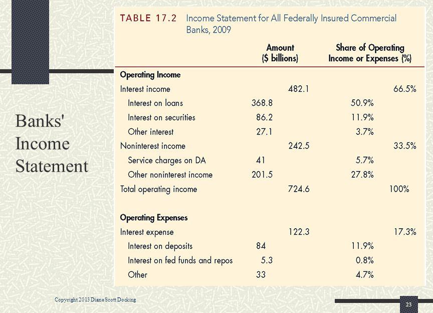 Banks Income Statement 23 Copyright 2013 Diane Scott Docking