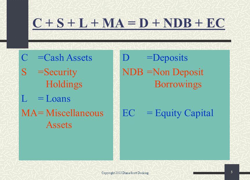 C + S + L + MA = D + NDB + EC C=Cash Assets S=Security Holdings L=Loans MA=Miscellaneous Assets D=Deposits NDB=Non Deposit Borrowings EC= Equity Capital Copyright 2013 Diane Scott Docking 5