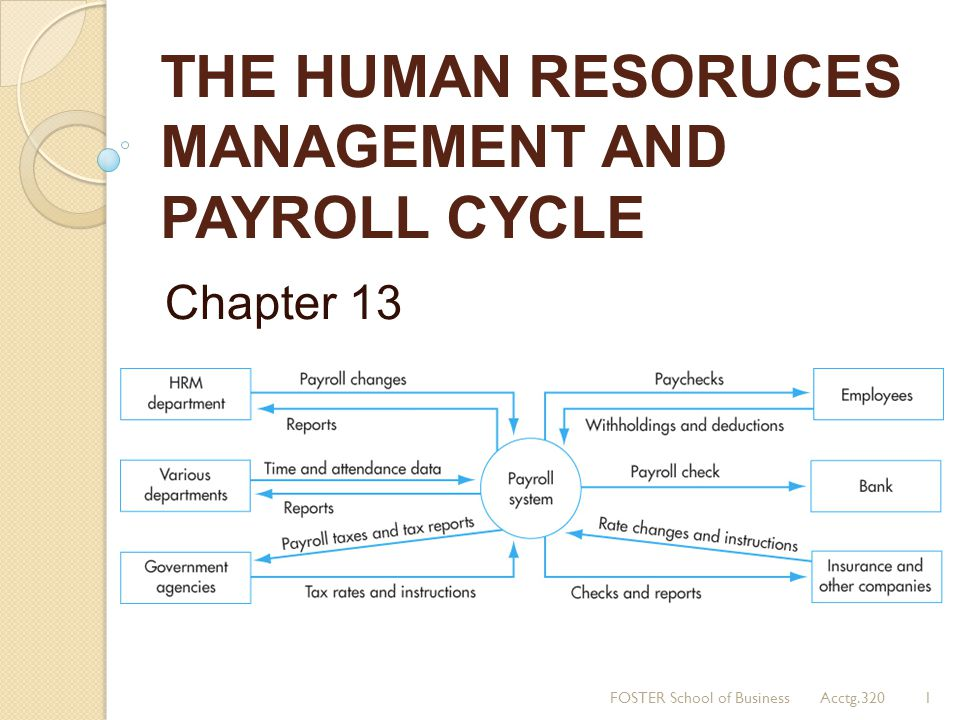 THE HUMAN RESORUCES MANAGEMENT AND PAYROLL CYCLE Chapter 13 1FOSTER School of Business Acctg.320