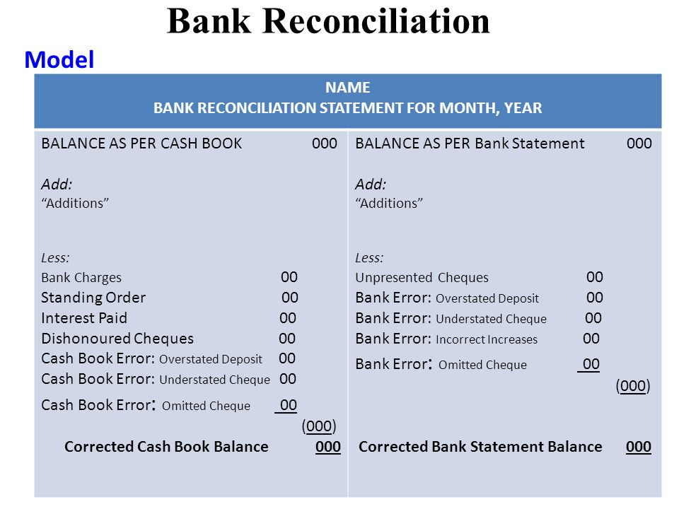 Bank Reconciliation Model NAME BANK RECONCILIATION STATEMENT FOR MONTH, YEAR BALANCE AS PER CASH BOOK 000 Add: Additions Less: Bank Charges 00 Standing Order 00 Interest Paid 00 Dishonoured Cheques 00 Cash Book Error: Overstated Deposit 00 Cash Book Error: Understated Cheque 00 Cash Book Error : Omitted Cheque 00 (000) Corrected Cash Book Balance 000 BALANCE AS PER Bank Statement 000 Add: Additions Less: Unpresented Cheques 00 Bank Error: Overstated Deposit 00 Bank Error: Understated Cheque 00 Bank Error: Incorrect Increases 00 Bank Error : Omitted Cheque 00 (000) Corrected Bank Statement Balance 000