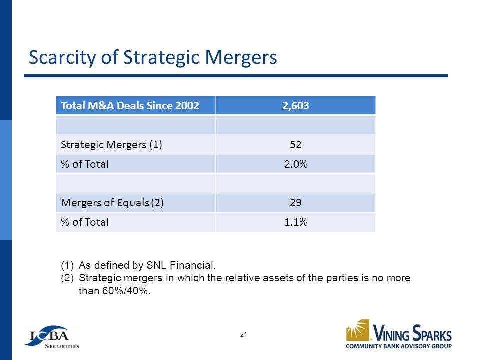Scarcity of Strategic Mergers 21 Total M&A Deals Since 20022,603 Strategic Mergers (1)52 % of Total2.0% Mergers of Equals (2)29 % of Total1.1% (1)As defined by SNL Financial.
