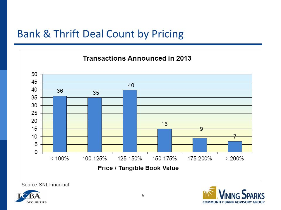 Bank & Thrift Deal Count by Pricing 6 Source: SNL Financial