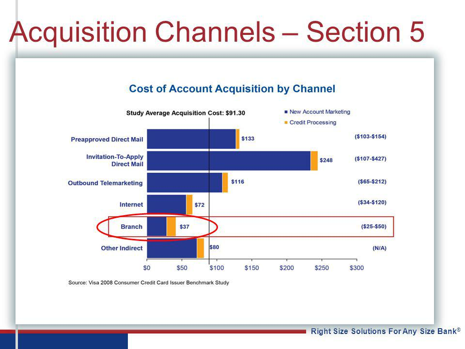 Right Size Solutions For Any Size Bank ® Acquisition Channels – Section 5