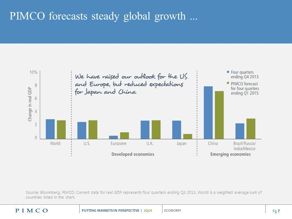 PUTTING MARKETS IN PERSPECTIVE | 2Q14 Key topics PIMCOs outlook Implications Global Steady, though multi-speed, growth of 2.5%–3.0% Invest globally to take advantage of opportunities presented by differentiation in growth rates and policy responses U.S.
