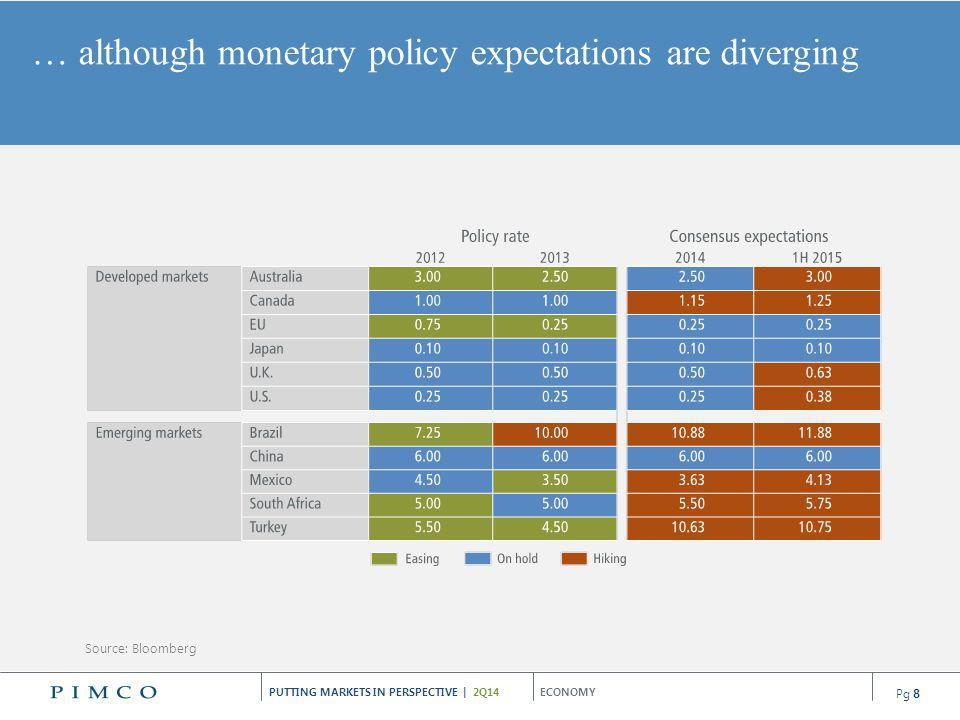 PUTTING MARKETS IN PERSPECTIVE | 2Q14 We continue to find selective opportunities in emerging market countries with sound fundamentals.