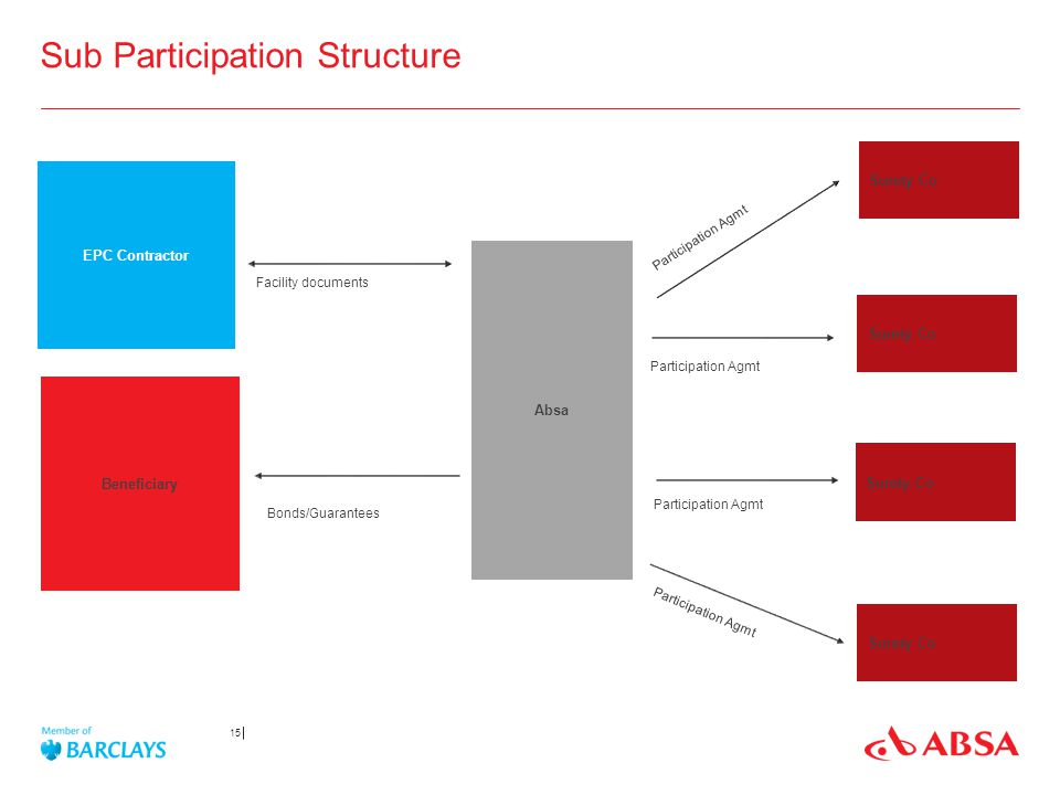 Sub Participation Structure 15 EPC Contractor Beneficiary Absa Surety Co Facility documents Bonds/Guarantees Participation Agmt