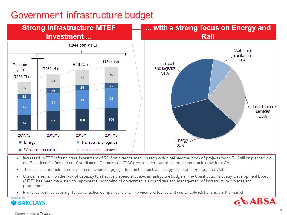 Government infrastructure budget Strong Infrastructure MTEF investment... Increased MTEF infrastructure investment of R845bn over the medium term with