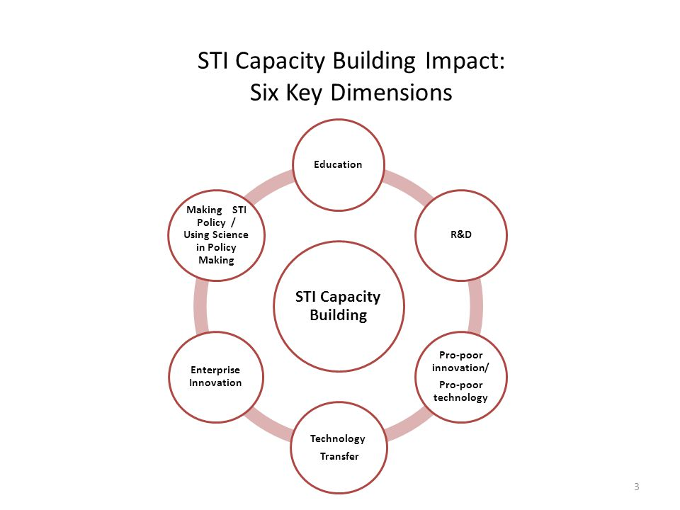 STI Capacity Building Impact: Six Key Dimensions STI Capacity Building EducationR&D Pro-poor innovation/ Pro-poor technology Technology Transfer Enter