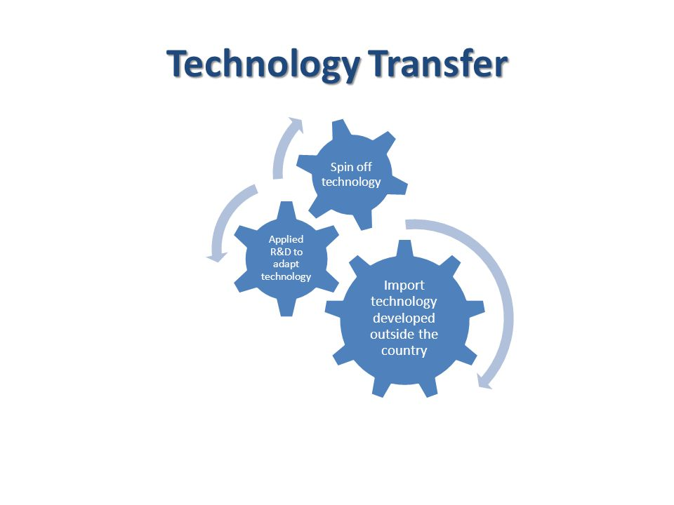 Technology Transfer Import technology developed outside the country Applied R&D to adapt technology Spin off technology