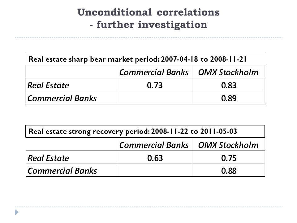 Unconditional correlations - further investigation Real estate sharp bear market period: 2007-04-18 to 2008-11-21 Real estate strong recovery period: 2008-11-22 to 2011-05-03