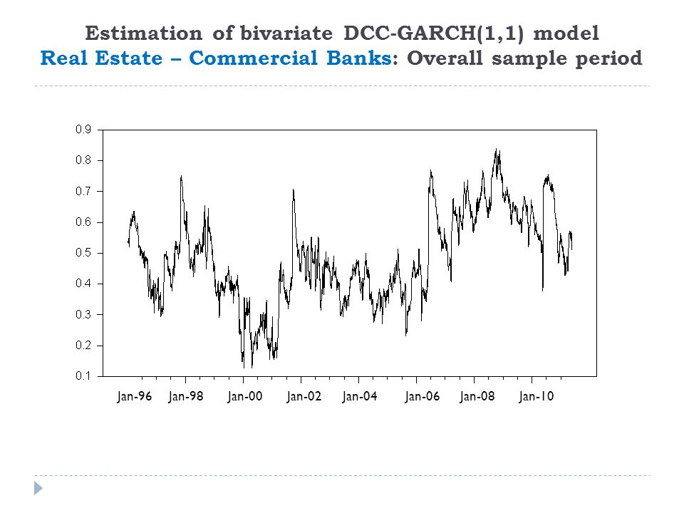 Estimation of bivariate DCC-GARCH(1,1) model Real Estate – Commercial Banks: Overall sample period Jan-96 Jan-98 Jan-00 Jan-02 Jan-04 Jan-06 Jan-08 Jan-10