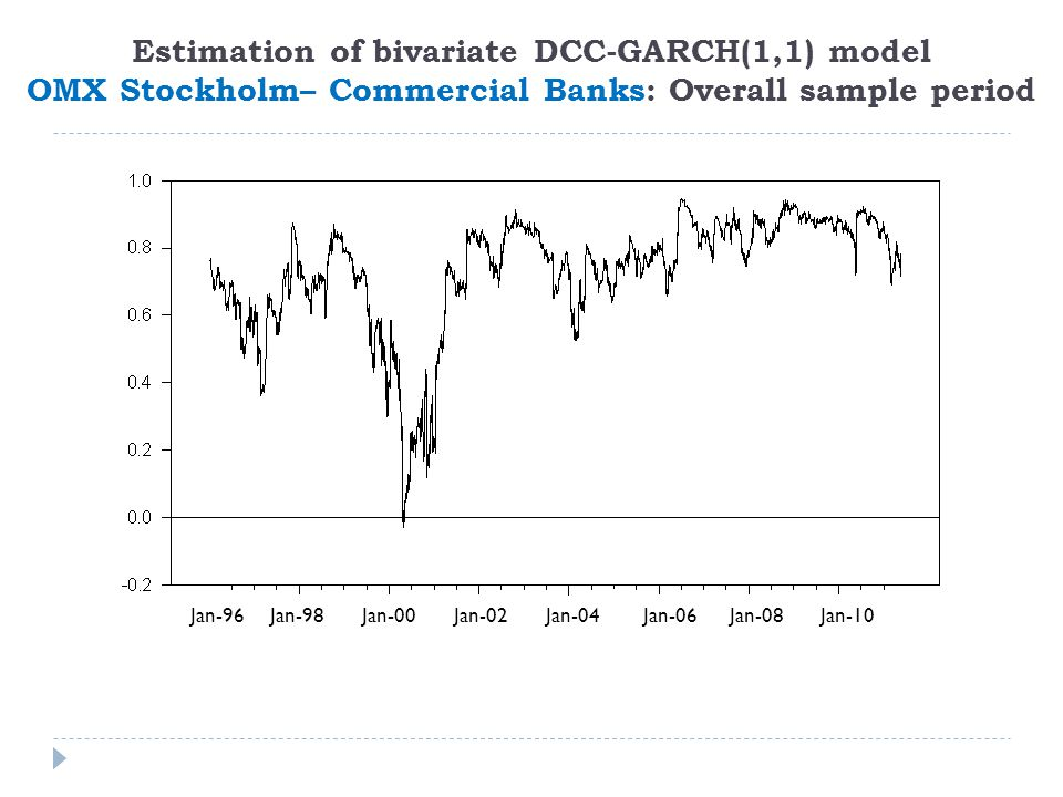 Estimation of bivariate DCC-GARCH(1,1) model OMX Stockholm– Commercial Banks: Overall sample period Jan-96 Jan-98 Jan-00 Jan-02 Jan-04 Jan-06 Jan-08 Jan-10