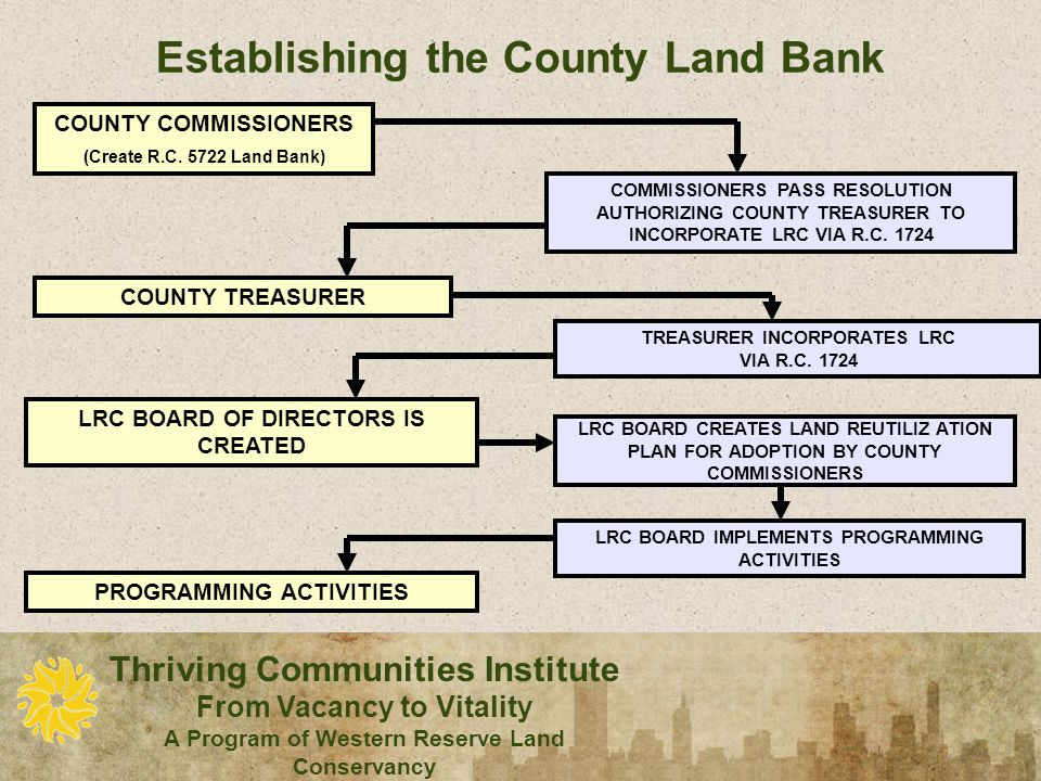 Thriving Communities Institute From Vacancy to Vitality A Program of Western Reserve Land Conservancy Establishing the County Land Bank COUNTY COMMISSIONERS (Create R.C.