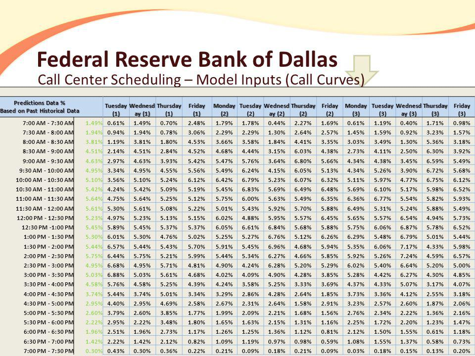 Federal Reserve Bank of Dallas Call Center Scheduling – Model Inputs (Call Curves) Predictions Data % Based on Past Historical Data 7:00 AM - 7:30 AM1.49% 7:30 AM - 8:00 AM1.94% 8:00 AM - 8:30 AM3.81% 8:30 AM - 9:00 AM4.51% 9:00 AM - 9:30 AM4.63% 9:30 AM - 10:00 AM4.95% 10:00 AM - 10:30 AM5.10% 10:30 AM - 11:00 AM5.42% 11:00 AM - 11:30 AM5.64% 11:30 AM - 12:00 AM5.61% 12:00 PM - 12:30 PM5.23% 12:30 PM -1:00 PM5.45% 1:00 PM - 1:30 PM5.30% 1:30 PM - 2:00 PM5.44% 2:00 PM - 2:30 PM5.75% 2:30 PM - 3:00 PM4.95% 3:00 PM - 3:30 PM5.03% 3:30 PM - 4:00 PM4.58% 4:00 PM - 4:30 PM3.74% 4:30 PM - 5:00 PM2.95% 5:00 PM - 5:30 PM2.60% 5:30 PM - 6:00 PM2.22% 6:00 PM - 6:30 PM1.96% 6:30 PM - 7:00 PM1.42% 7:00 PM - 7:30 PM0.30% Tuesday (1) Wednesd ay (1) Thursday (1) Friday (1) Monday (2) Tuesday (2) Wednesd ay (2) Thursday (2) Friday (2) Monday (3) Tuesday (3) Wednesd ay (3) Thursday (3) Friday (3) 0.61%1.49%0.70%2.48%1.79%1.78%0.44%2.27%1.69%0.61%1.19%0.40%1.71%0.98% 0.94%1.94%0.78%3.06%2.29% 1.30%2.64%2.57%1.45%1.59%0.92%3.23%1.57% 1.19%3.81%1.80%4.53%3.66%3.58%1.84%4.41%3.35%3.03%3.49%1.30%5.36%3.18% 2.14%4.51%2.84%4.52%4.68%4.44%3.15%6.03%4.38%2.73%4.11%2.50%6.30%3.92% 2.97%4.63%3.93%5.42%5.47%5.76%3.64%6.80%5.66%4.34%4.38%3.45%6.59%5.49% 3.34%4.95%4.55%5.56%5.49%6.24%4.15%6.05%5.13%4.34%5.26%3.90%6.72%5.68% 3.56%5.10%5.24%6.12%6.42%6.79%5.23%6.07%6.32%5.11%5.97%4.77%6.75%6.12% 4.24%5.42%5.09%5.19%5.45%6.83%5.69%6.49%6.48%5.69%6.10%5.17%5.98%6.52% 4.75%5.64%5.25%5.12%5.75%6.00%5.63%5.49%6.35%6.36%6.77%5.54%5.82%5.93% 5.30%5.61%5.08%5.22%5.01%5.43%5.92%5.70%5.88%6.49%5.31%5.24%5.88%5.49% 4.97%5.23%5.13%5.15%6.02%4.88%5.95%5.57%6.45%5.65%5.57%6.54%4.94%5.73% 5.89%5.45%5.37% 6.05%6.61%6.84%5.68%5.88%5.75%6.06%6.87%5.78%6.52% 6.01%5.30%4.76%5.02%5.25%5.27%6.76%5.12%6.26%6.29%5.48%6.79%5.01%5.44% 6.57%5.44%5.43%5.70%5.91%5.45%6.96%4.68%5.94%5.35%6.06%7.17%4.33%5.98% 6.44%5.75%5.21%5.99%5.44%5.34%6.27%4.66%5.85%5.92%5.26%7.24%4.59%6.57% 6.68%4.95%5.71%4.81%4.90%4.24%6.28%5.20%5.29%6.02%5.40%6.64%5.20%5.00% 6.88%5.03%5.61%4.68%4.02%4.09%4.90%4.28%3.85%5.28%4.42%6.27%4.30%4.85% 5.76%4.58%5.25%4.39%4.24%3.58%5.25%3.33%3.69%4.37%4.33%5.07%3.17%4.07% 5.44%3.74%5.01%3.34%3.29%2.86%4.28%2.64%1.85%3.73%3.36%4.12%2.55%3.18% 4.40%2.95%4.69%2.58%2.67%2.31%2.64%1.58%2.91%3.23%2.57%2.60%1.87%2.06% 3.79%2.60%3.85%1.77%1.99%2.09%2.21%1.68%1.56%2.76%2.34%2.22%1.36%2.16% 2.95%2.22%3.48%1.80%1.65%1.63%2.15%1.31%1.16%2.25%1.72%2.20%1.23%1.47% 2.51%1.96%2.73%1.17%1.26%1.25%1.36%1.12%0.81%2.12%1.50%1.55%0.61%1.18% 2.22%1.42%2.12%0.82%1.09%1.19%0.97%0.98%0.59%1.08%1.55%1.37%0.58%0.73% 0.43%0.30%0.36%0.22%0.21%0.09%0.18%0.21%0.09%0.03%0.18%0.15%0.13%0.20%