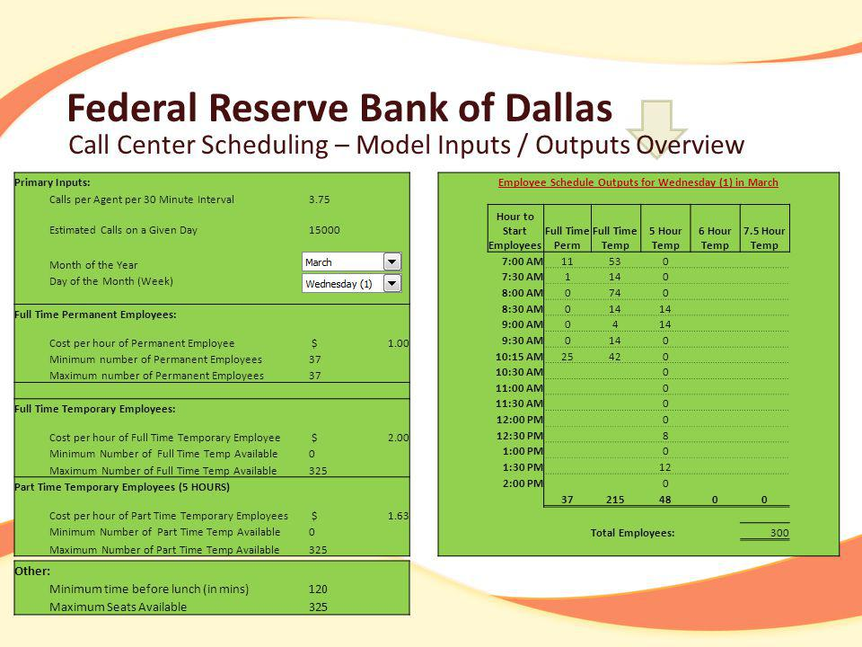 Federal Reserve Bank of Dallas Call Center Scheduling – Model Inputs / Outputs Overview Primary Inputs: Calls per Agent per 30 Minute Interval3.75 Estimated Calls on a Given Day Month of the Year March Day of the Month (Week) Wednesday (1) Full Time Permanent Employees: Cost per hour of Permanent Employee $ 1.00 Minimum number of Permanent Employees37 Maximum number of Permanent Employees37 Full Time Temporary Employees: Cost per hour of Full Time Temporary Employee $ 2.00 Minimum Number of Full Time Temp Available0 Maximum Number of Full Time Temp Available325 Part Time Temporary Employees (5 HOURS) Cost per hour of Part Time Temporary Employees $ 1.63 Minimum Number of Part Time Temp Available0 Maximum Number of Part Time Temp Available325 Other: Minimum time before lunch (in mins)120 Maximum Seats Available 325 Employee Schedule Outputs for Wednesday (1) in March Hour to Start Employees Full Time Perm Full Time Temp 5 Hour Temp 6 Hour Temp 7.5 Hour Temp 7:00 AM :30 AM1140 8:00 AM0740 8:30 AM014 9:00 AM0414 9:30 AM :15 AM :30 AM 0 11:00 AM 0 11:30 AM 0 12:00 PM 0 12:30 PM 8 1:00 PM 0 1:30 PM 12 2:00 PM Total Employees: 300