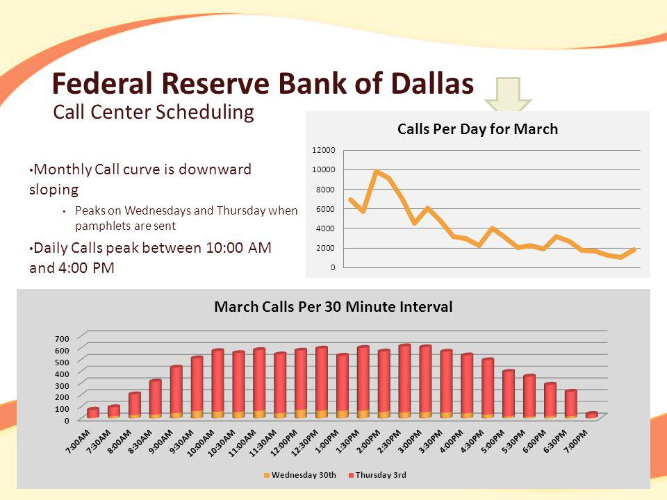 Federal Reserve Bank of Dallas Call Center Scheduling 7:008:009:00 10:15 3:454:455:457:00 11:004:00 Full Time Employees (Perm + Temp) Part Time Temp Employees For Full Time Employees: 1 st Shift: Start at 7:00 AM, end at 3:45 PM.