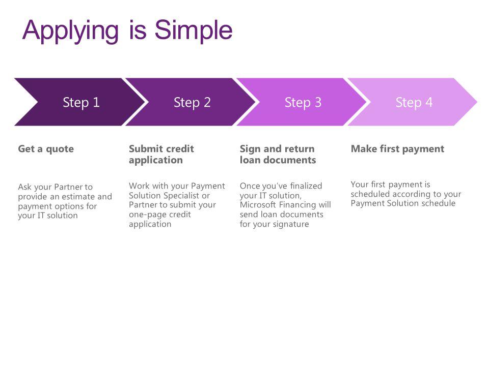 Applying is Simple Step 1Step 2Step 3Step 4