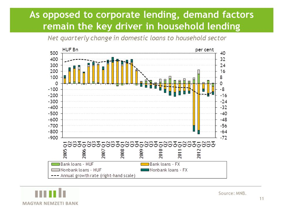11 As opposed to corporate lending, demand factors remain the key driver in household lending Source: MNB.