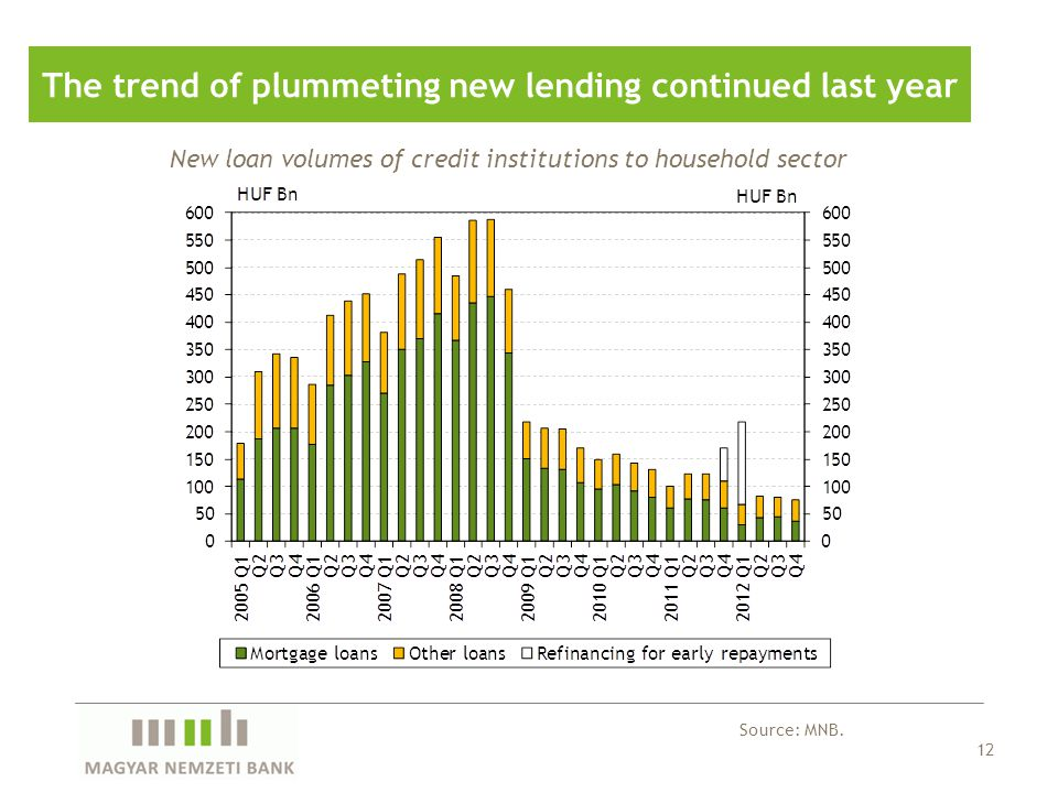 12 The trend of plummeting new lending continued last year Source: MNB. New loan volumes of credit institutions to household sector