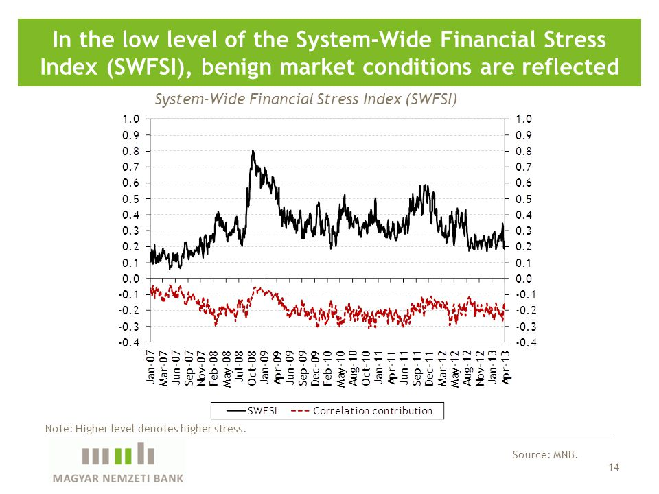 14 In the low level of the System-Wide Financial Stress Index (SWFSI), benign market conditions are reflected Source: MNB.