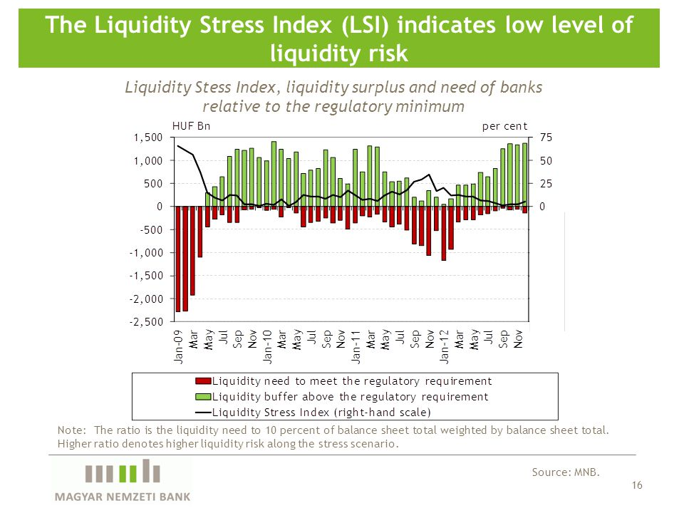16 The Liquidity Stress Index (LSI) indicates low level of liquidity risk Source: MNB.