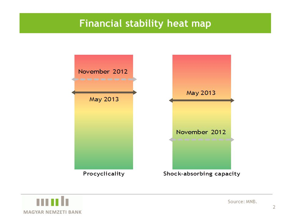 2 Financial stability heat map Source: MNB.