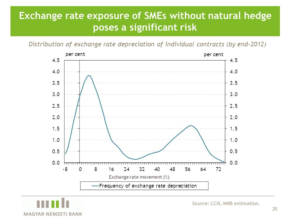 25 Exchange rate exposure of SMEs without natural hedge poses a significant risk Source: CCIS, MNB estimation. Distribution of exchange rate depreciat