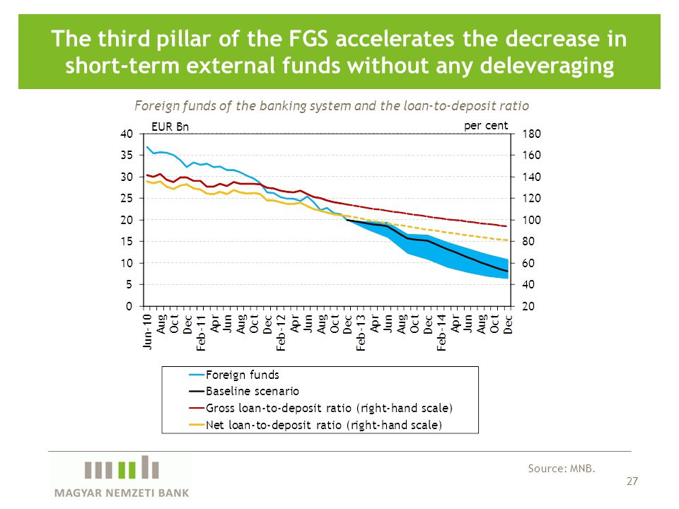 27 The third pillar of the FGS accelerates the decrease in short-term external funds without any deleveraging Foreign funds of the banking system and