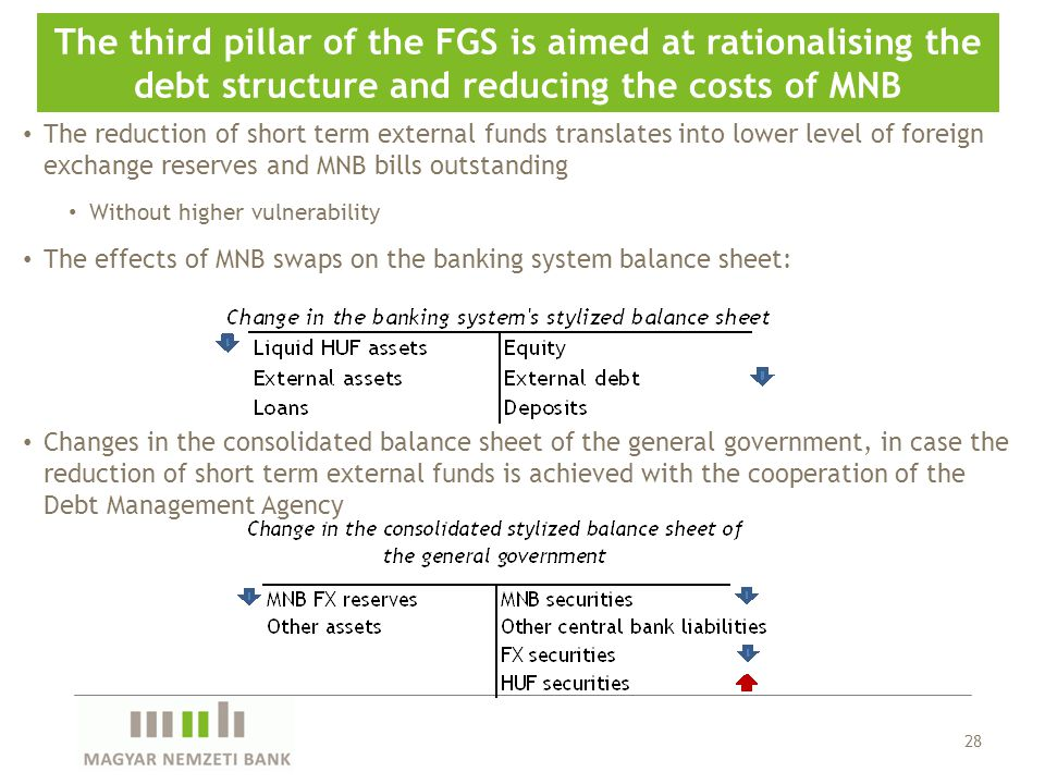 28 The third pillar of the FGS is aimed at rationalising the debt structure and reducing the costs of MNB The reduction of short term external funds t
