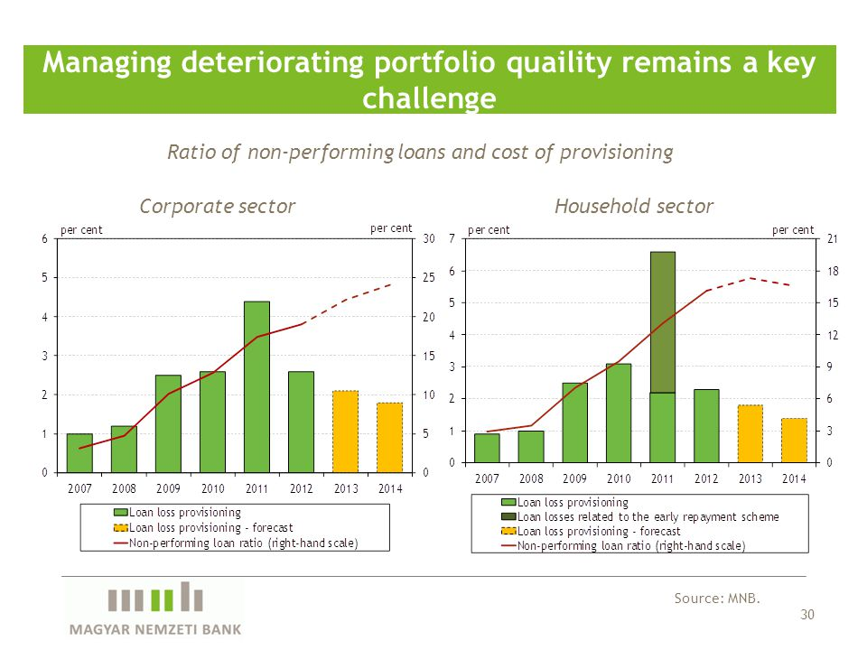 30 Managing deteriorating portfolio quaility remains a key challenge Ratio of non-performing loans and cost of provisioning Source: MNB. Corporate sec