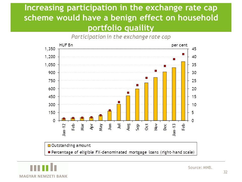 32 Increasing participation in the exchange rate cap scheme would have a benign effect on household portfolio quaility Source: MNB.