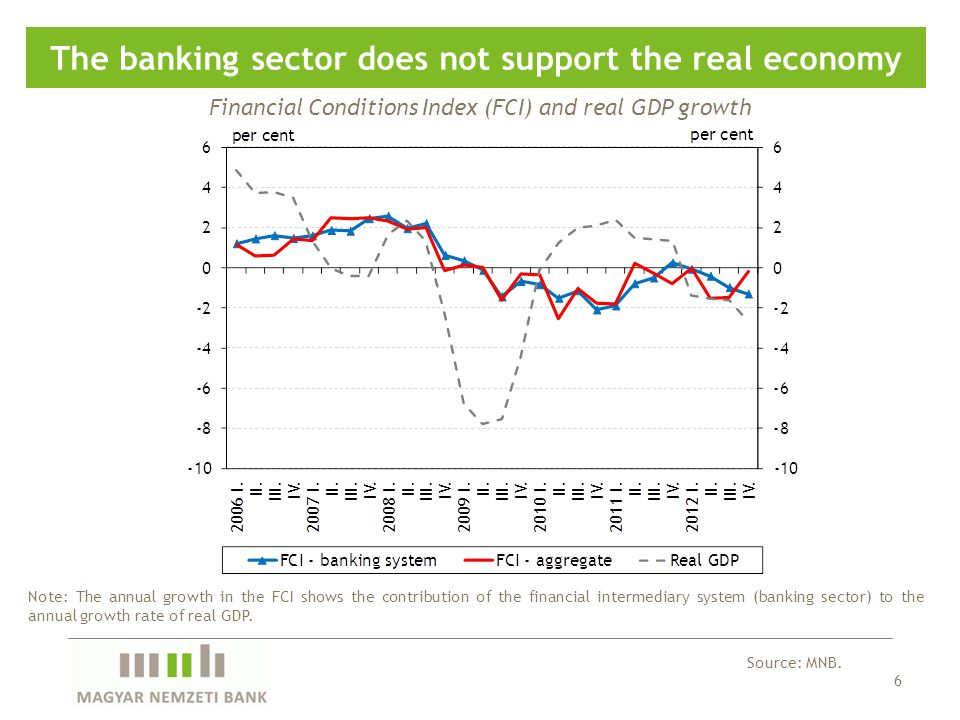 6 The banking sector does not support the real economy Source: MNB.
